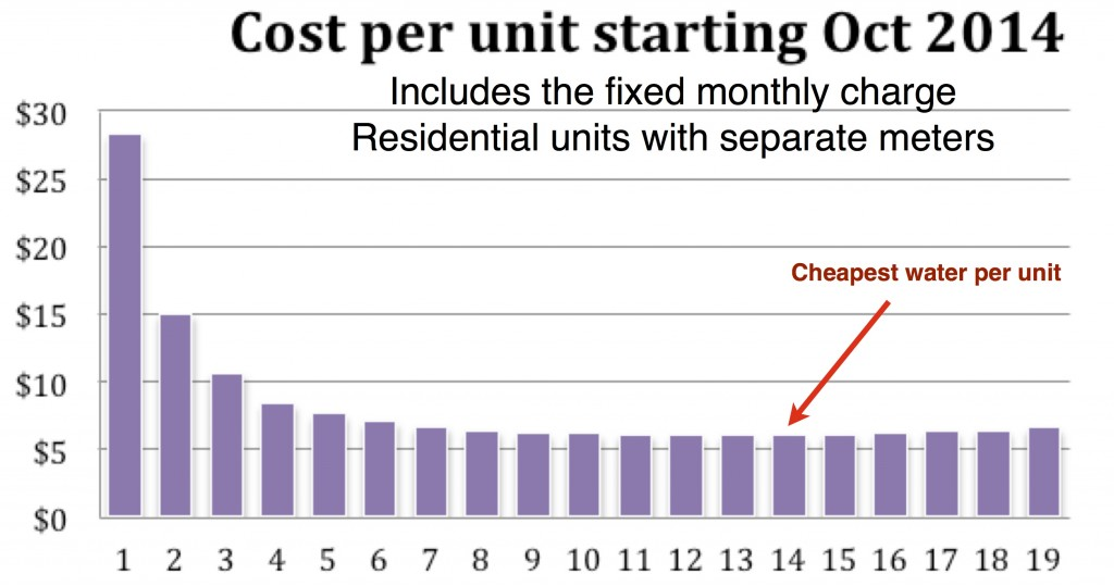 price per unit graph